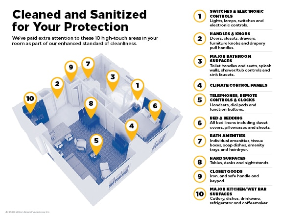 Infographic explaining the high touch areas cleaned and sanitized as part of Hilton CleanStay™ protocols at Hilton Grand Vacations.