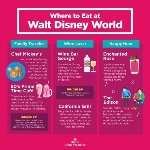 Infographic explaining the best places to eat in Walt Disney World, Orlando, Florida.